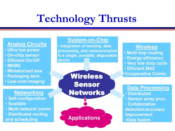Technology Thrusts