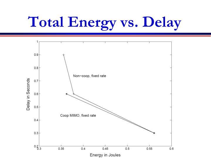 Total Energy vs. Delay