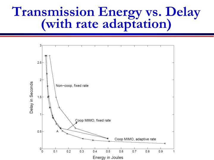 Transmission Energy vs. Delay