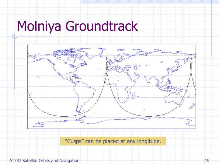 Molniya Groundtrack