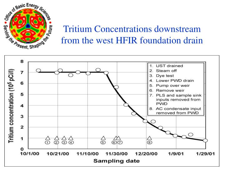 Tritium Concentrations downstream                                            from the west HFIR foundation drain