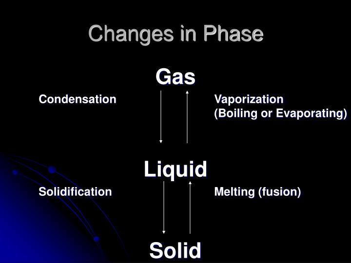 Changes in Phase