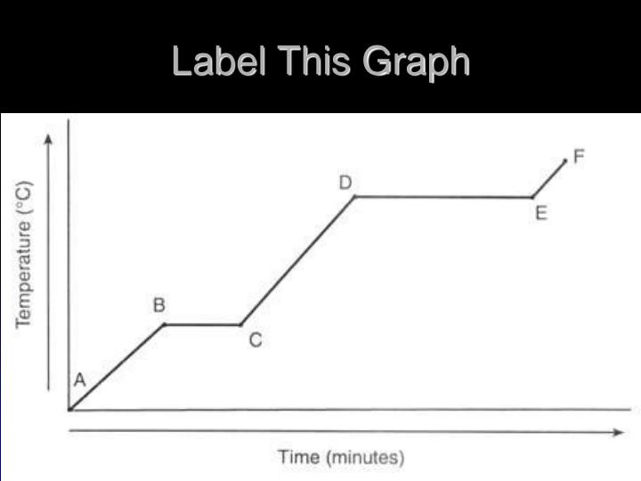Label This Graph
