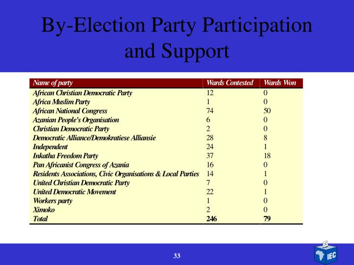 By-Election Party Participation and Support