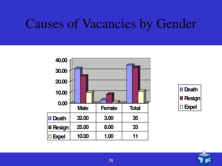 Causes of Vacancies by Gender