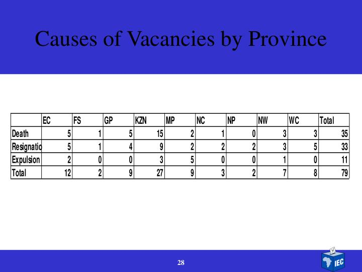Causes of Vacancies by Province