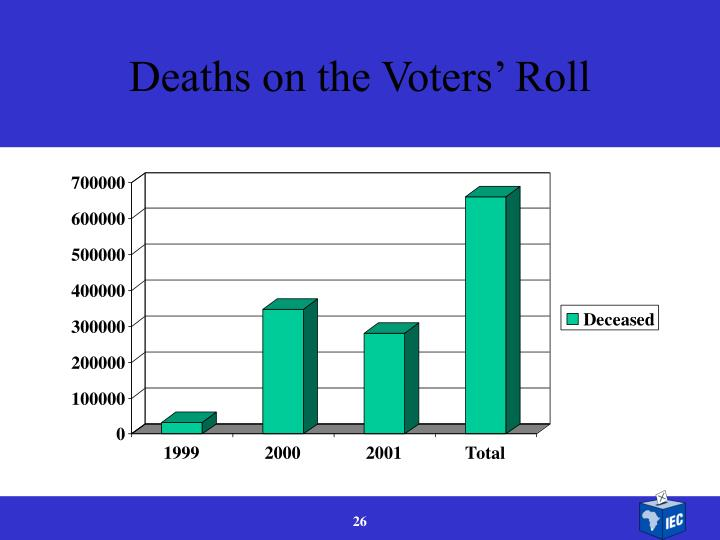 Deaths on the Voters' Roll