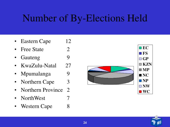 Number of By-Elections Held