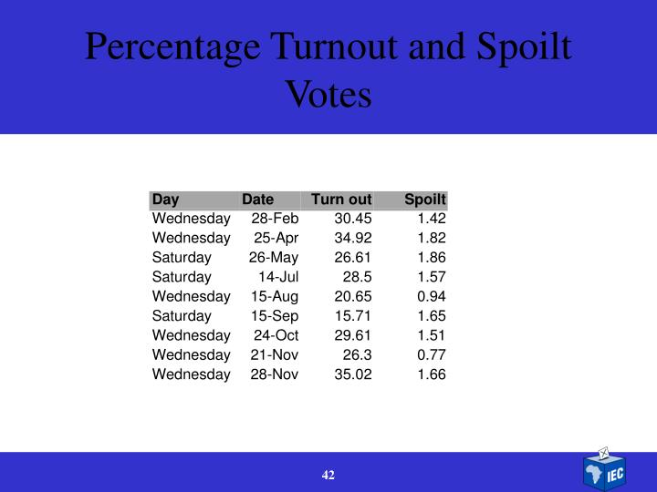 Percentage Turnout and Spoilt Votes