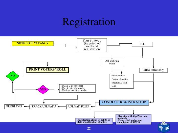 Plan Strategy (targeted or weekend registration