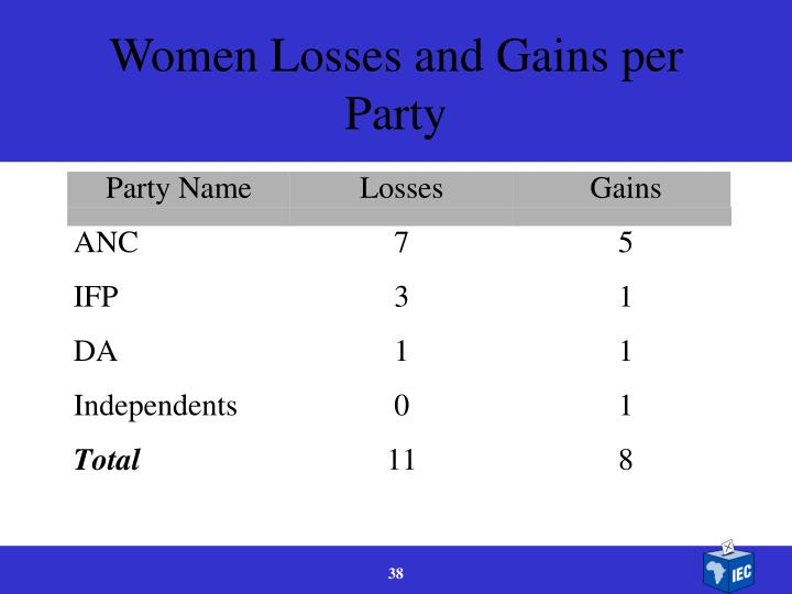 Women Losses and Gains per Party