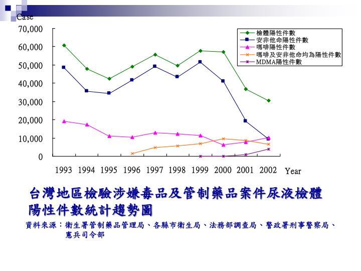 台灣地區檢驗涉嫌毒品及管制藥品案件尿液檢體陽性件數統計趨勢圖