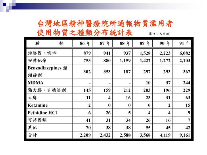 台灣地區精神醫療院所通報物質濫用者