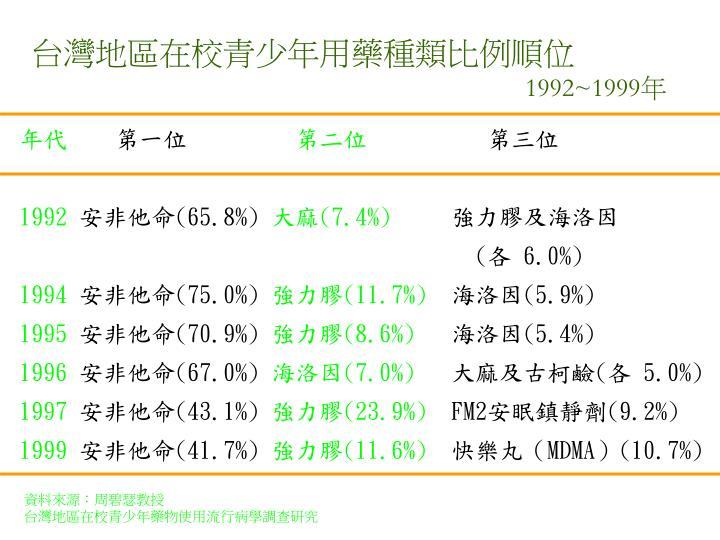 台灣地區在校青少年用藥種類比例順位