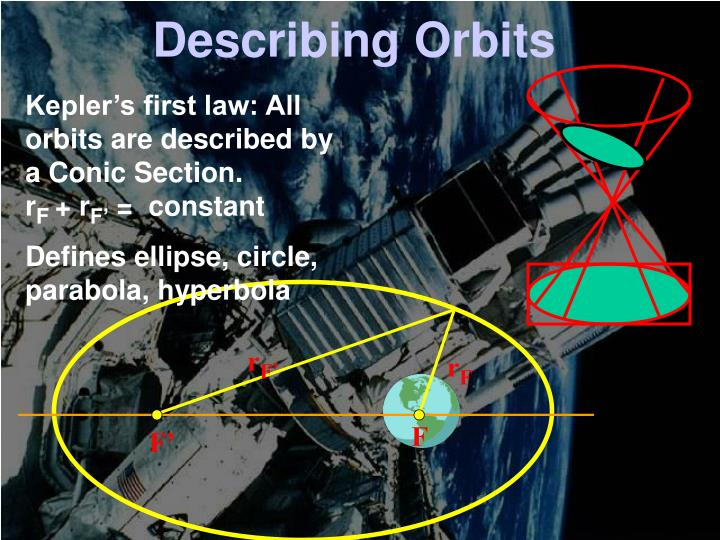 Describing Orbits