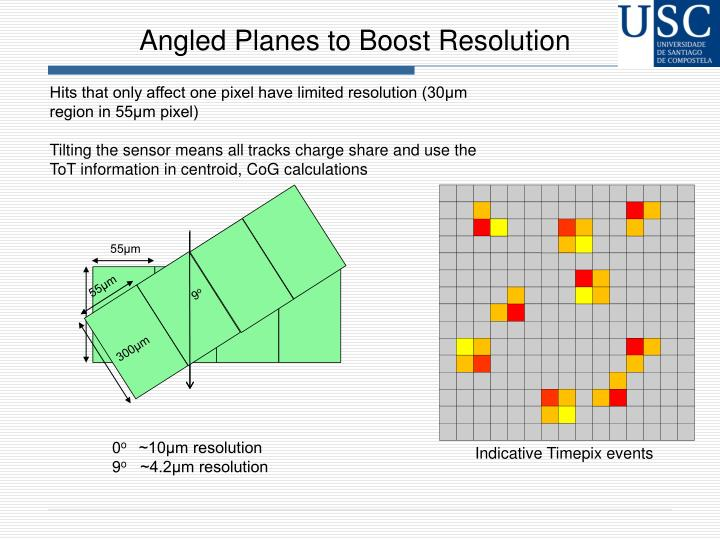 Angled Planes to Boost Resolution