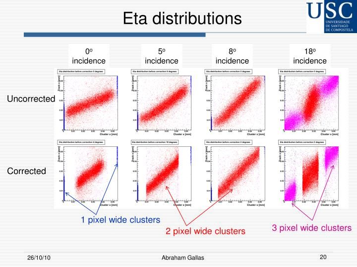 Eta distributions