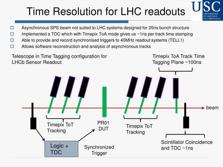 Time Resolution for LHC readouts