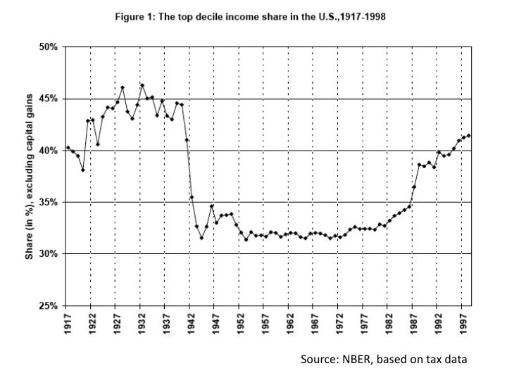 Source: NBER, based on tax data