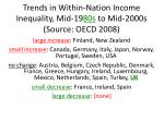 trends in within nation income inequality mid 19 80s to mid 2000s source oecd 2008