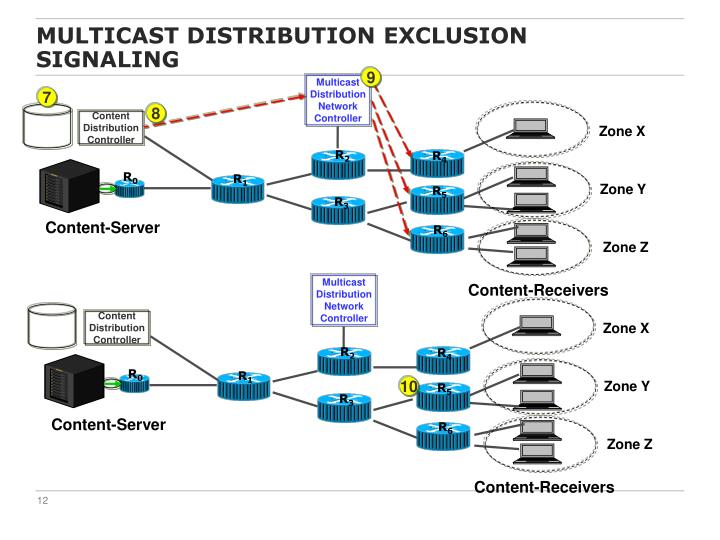 Multicast Distribution Exclusion Signaling