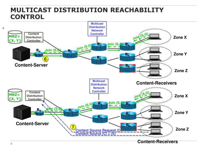 Multicast Distribution Reachability Control