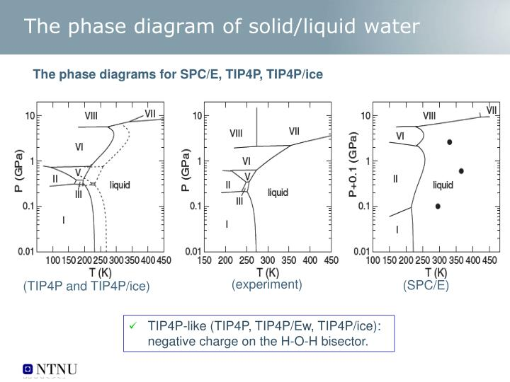 The phase diagram of solid/liquid water