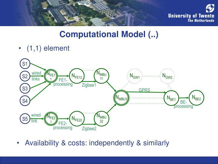 Computational Model (..)