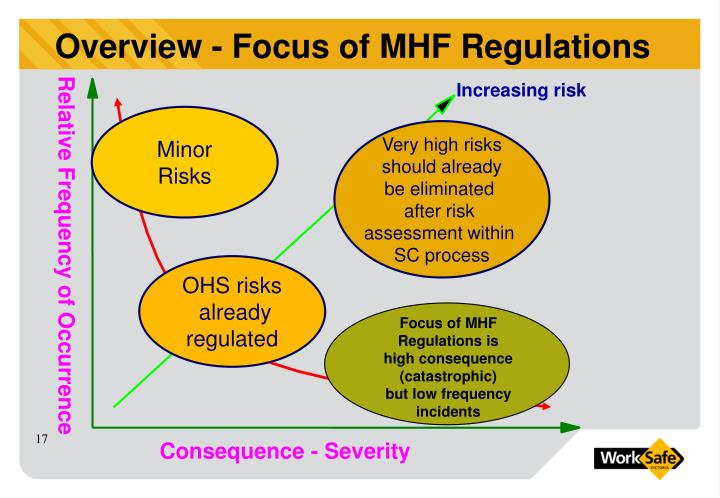 Overview - Focus of MHF Regulations