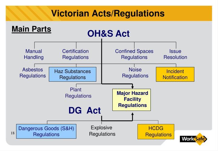 Victorian Acts/Regulations