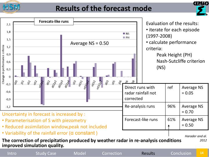 Results of the forecast mode