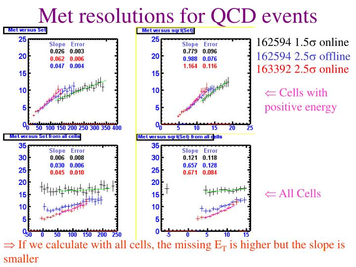 Met resolutions for QCD events