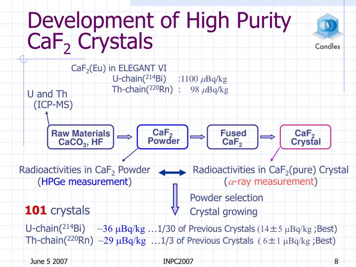Development of High Purity CaF