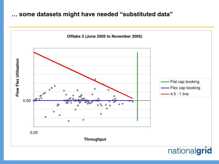 """… some datasets might have needed """"substituted data"""""""