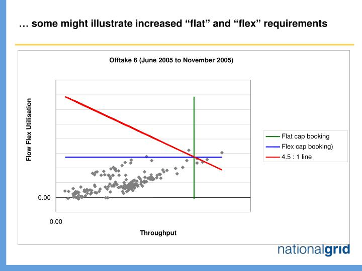 """… some might illustrate increased """"flat"""" and """"flex"""" requirements"""