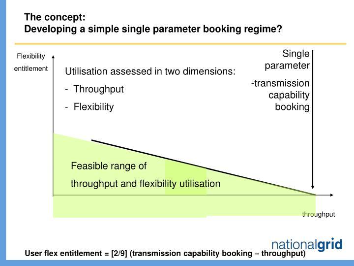 Single parameter
