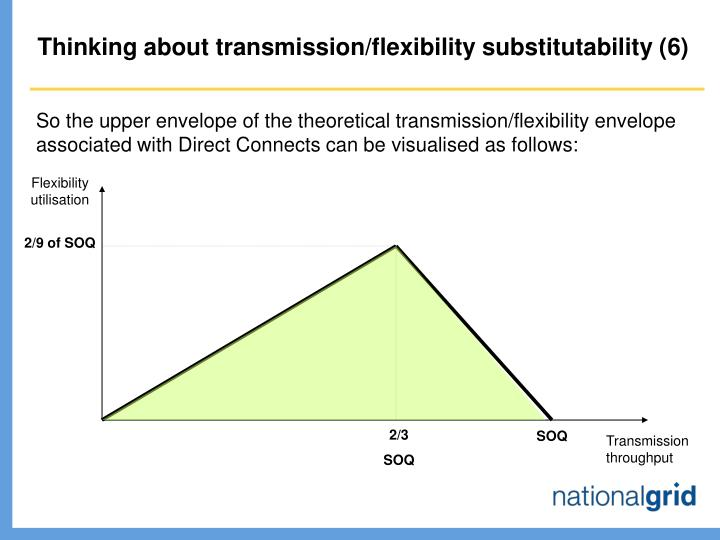 Thinking about transmission/flexibility substitutability (6)