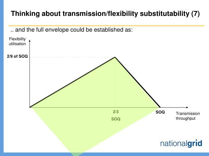 Flexibility utilisation