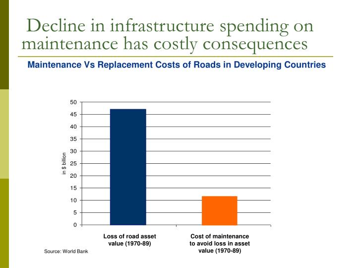 Decline in infrastructure spending on maintenance has costly consequences