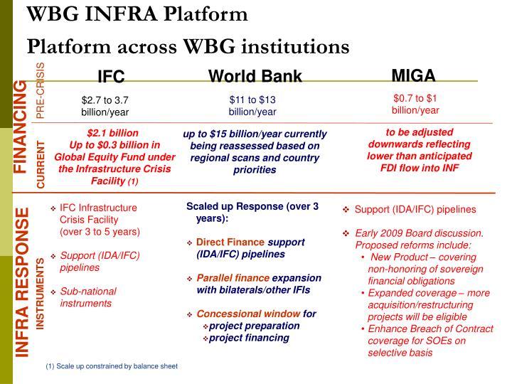 WBG INFRA Platform
