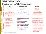 wbg infra platform platform across wbg institutions