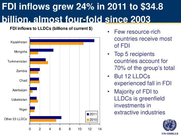 FDI inflows grew 24% in 2011 to $34.8 billion, almost four-fold since 2003