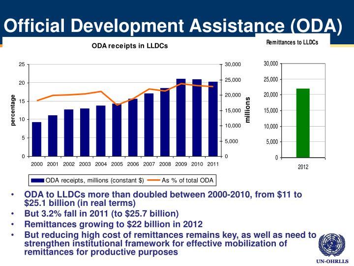 Official Development Assistance (ODA)