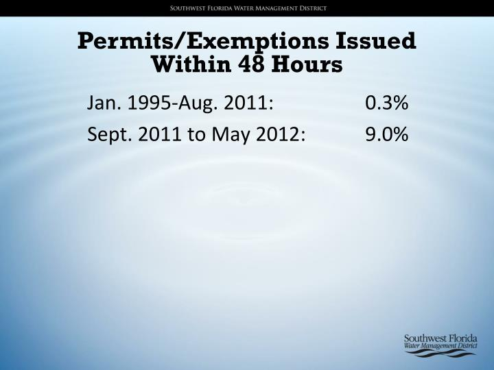 Permits/Exemptions Issued Within 48 Hours