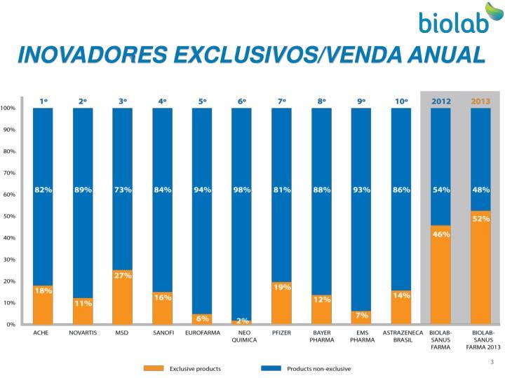 INOVADORES EXCLUSIVOS/VENDA ANUAL