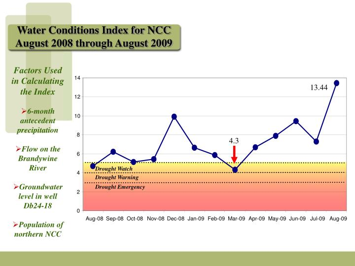 Water Conditions Index for NCC
