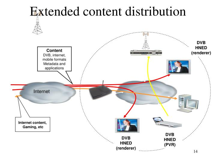 Extended content distribution