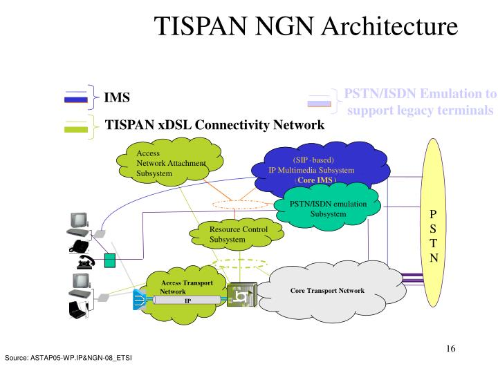 PSTN/ISDN Emulation to support legacy terminals