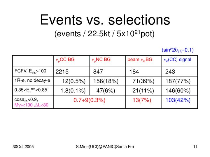 Events vs. selections