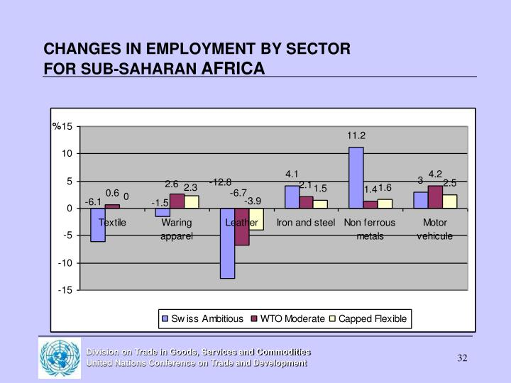 CHANGES IN EMPLOYMENT BY SECTOR